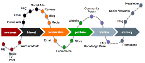 eConsultancy: Customer Journey